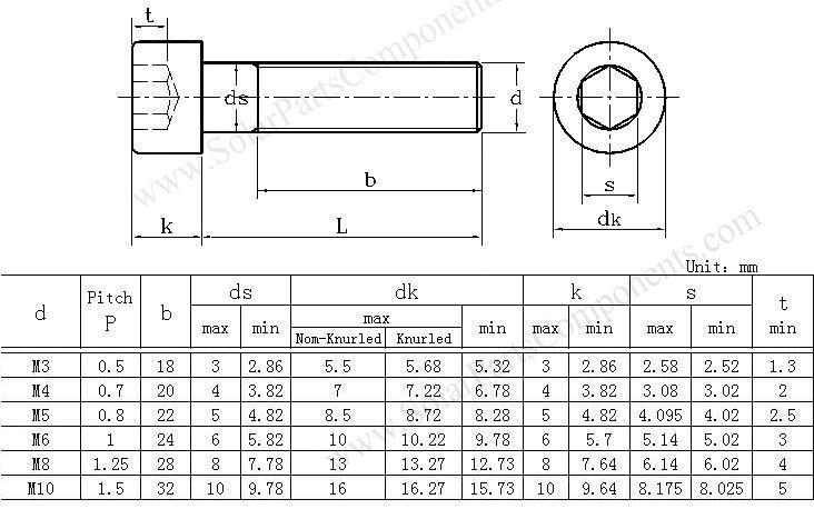 hexagon socket bolt chart